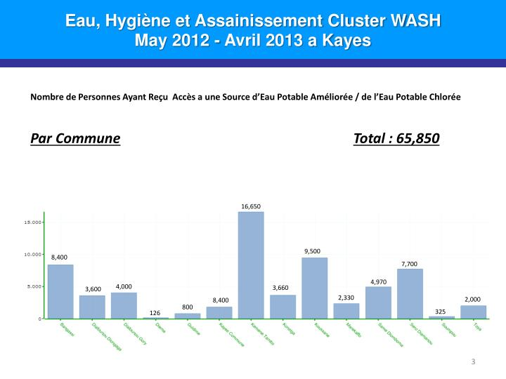Eau hygi ne et assainissement cluster wash may 2012 avril 2013 a kayes