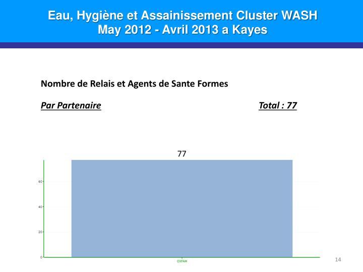 Eau, Hygiène et Assainissement Cluster WASH