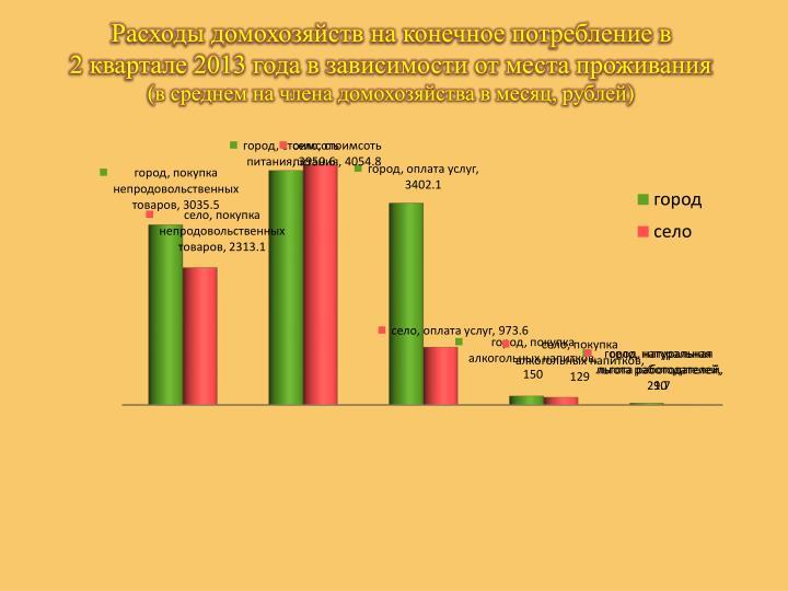 Расходы домохозяйств на конечное потребление в