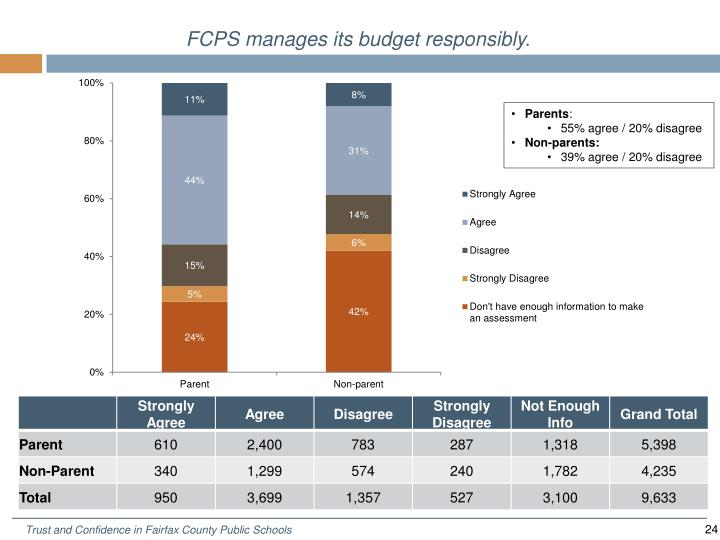 FCPS manages its budget responsib