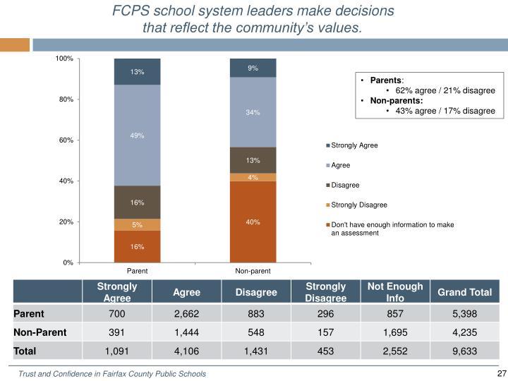 FCPS school