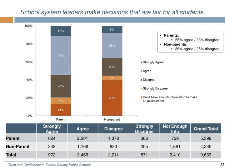 School system leaders make decisions that are fair for all students.