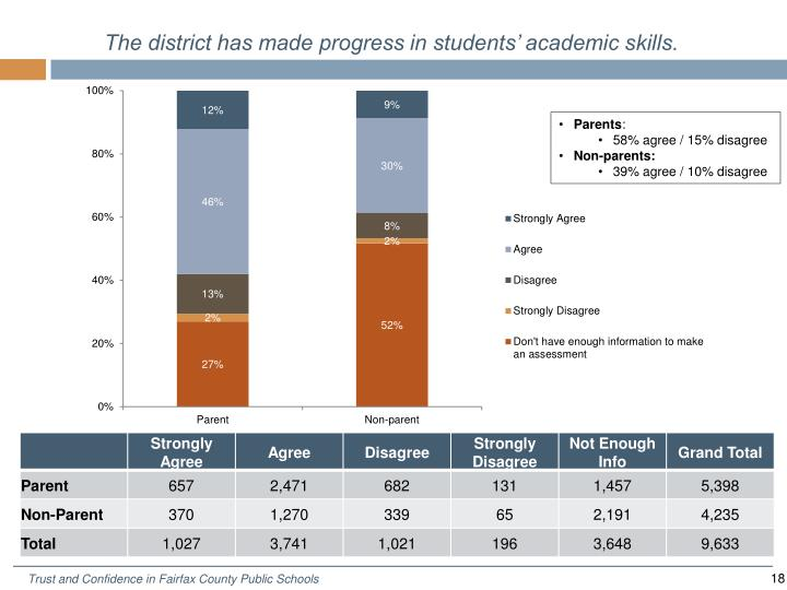 The district has made progress in students' academic skills.