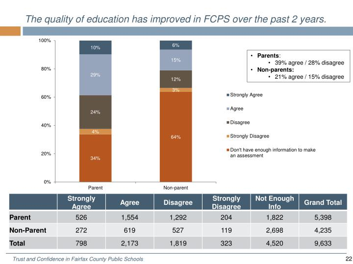 The quality of education has improved in FCPS over the past 2 years.