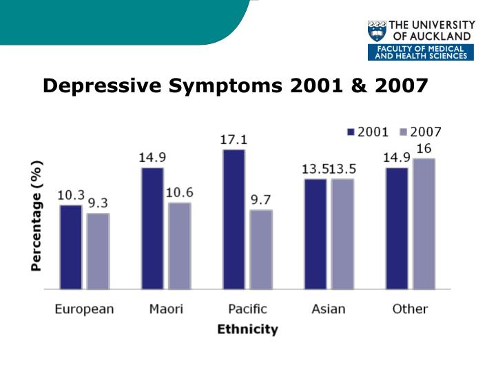 Depressive Symptoms 2001 & 2007
