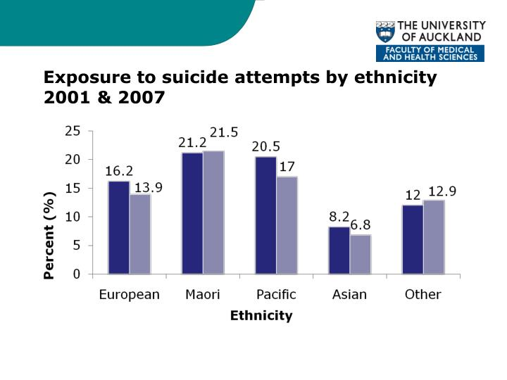 Exposure to suicide attempts by ethnicity 2001 & 2007