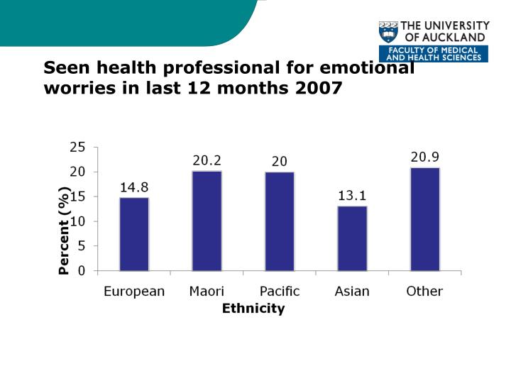 Seen health professional for emotional worries in last 12 months 2007