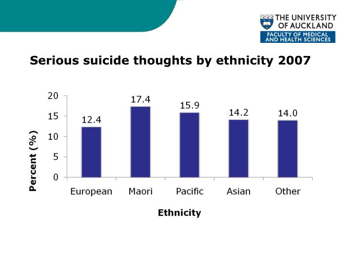 Serious suicide thoughts by ethnicity 2007