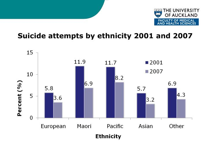 Suicide attempts by ethnicity 2001 and 2007