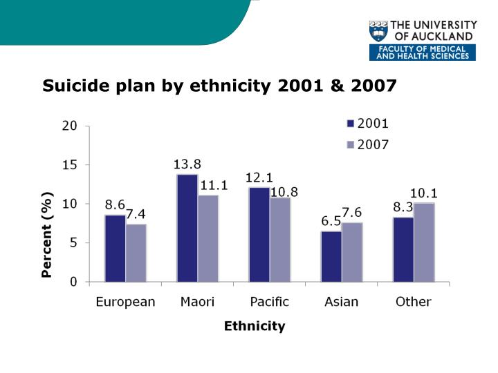 Suicide plan by ethnicity 2001 & 2007
