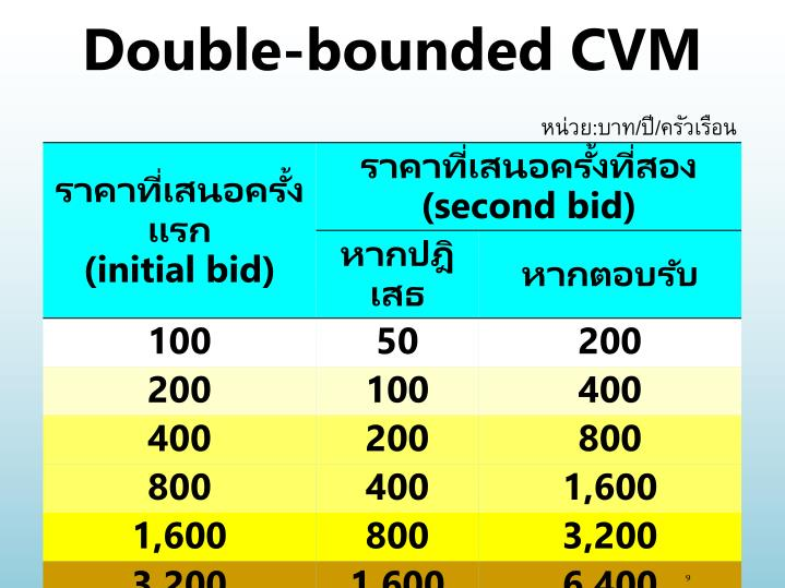 Double-bounded CVM