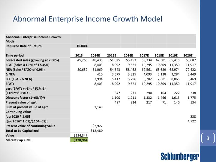 Abnormal Enterprise Income Growth Model