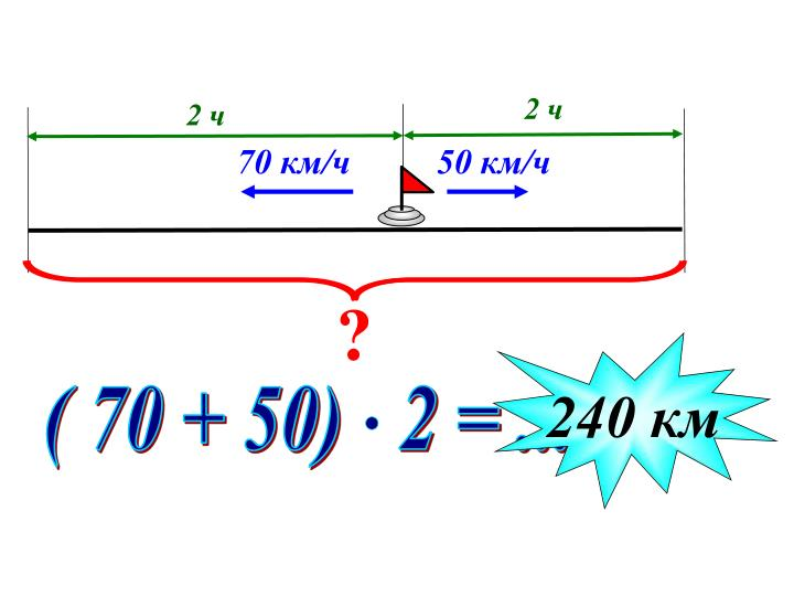 ( 70 + 50)   2 = ...