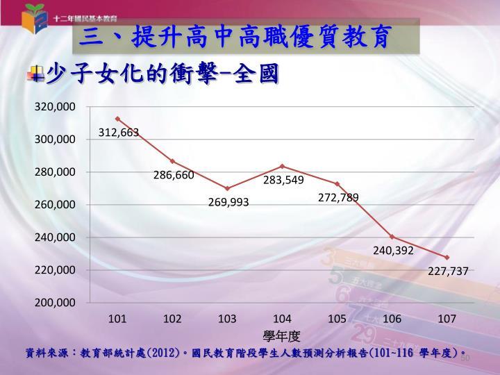 資料來源:教育部統計處