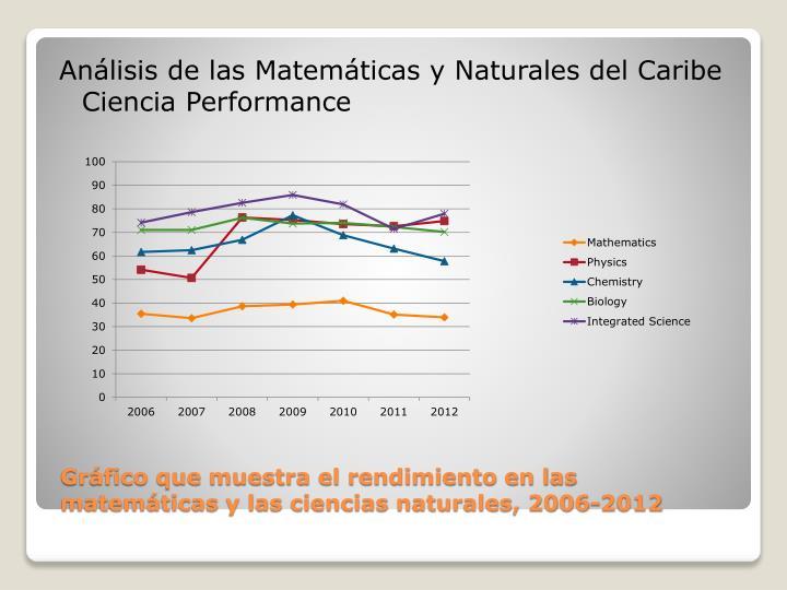 Análisis de las Matemáticas y Naturales del