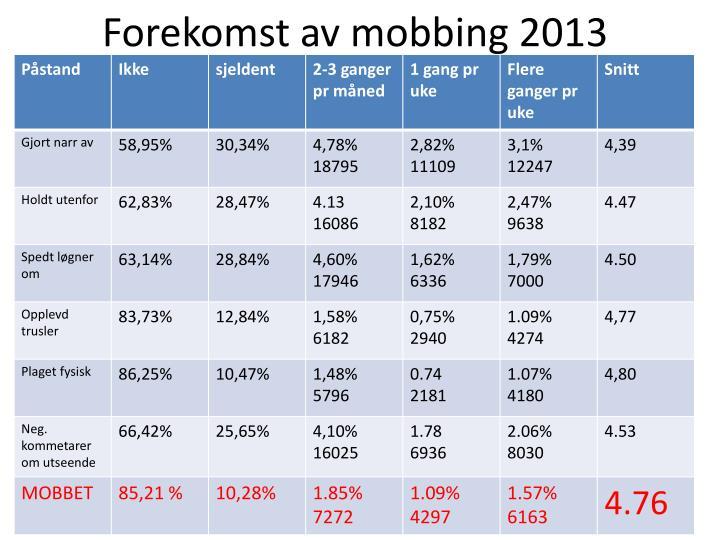 Forekomst av mobbing 2013