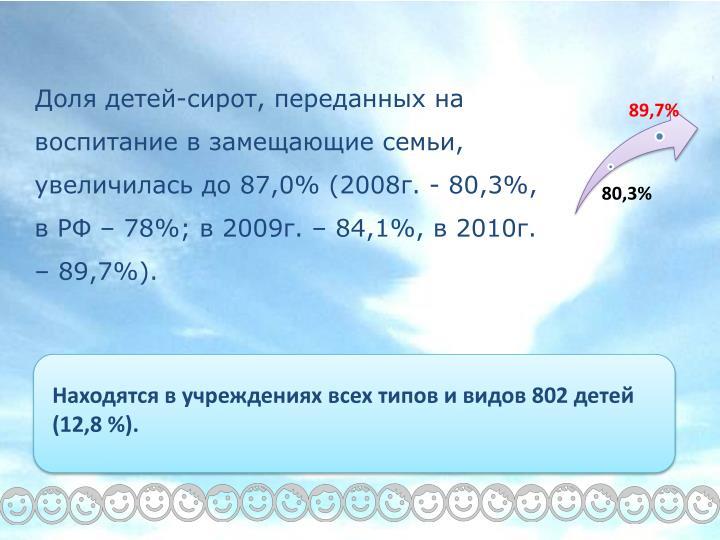 Доля детей-сирот, переданных на воспитание в замещающие семьи, увеличилась до 87,0% (2008г. - 80,3%, в РФ – 78%; в 2009г. – 84,1%, в 2010г. – 89,7%).