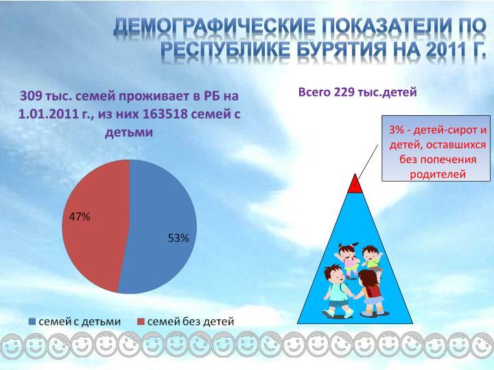 Демографические показатели по Республике Бурятия на 2011 г.