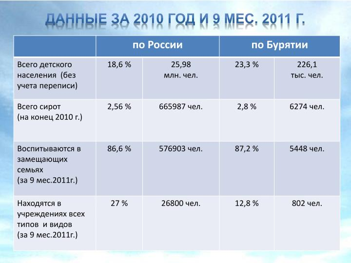 Данные за 2010 год и 9 мес. 2011 г.