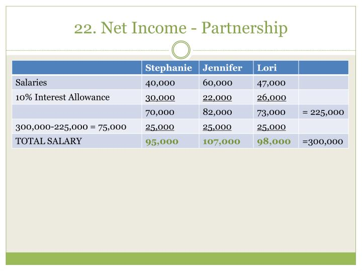 22. Net Income - Partnership