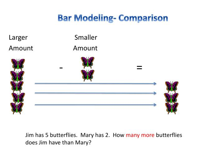 Bar Modeling- Comparison