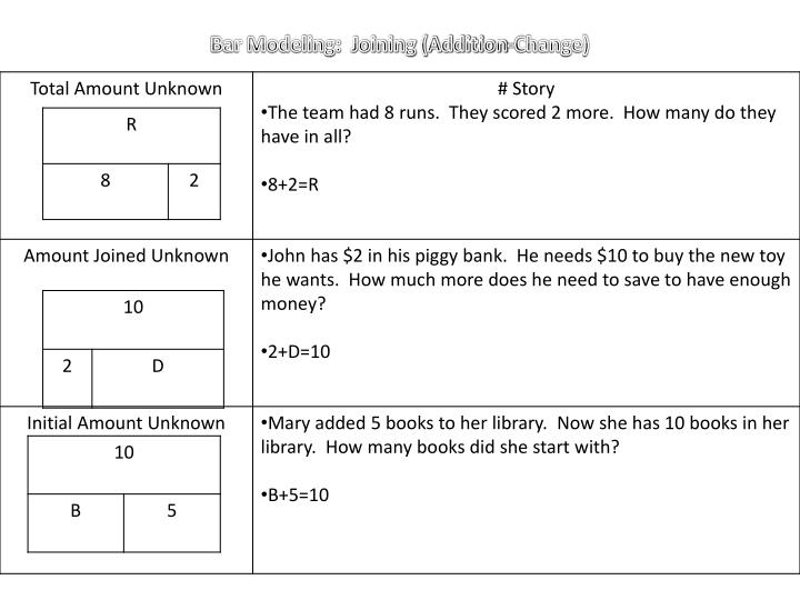 Bar Modeling:  Joining (Addition-Change)