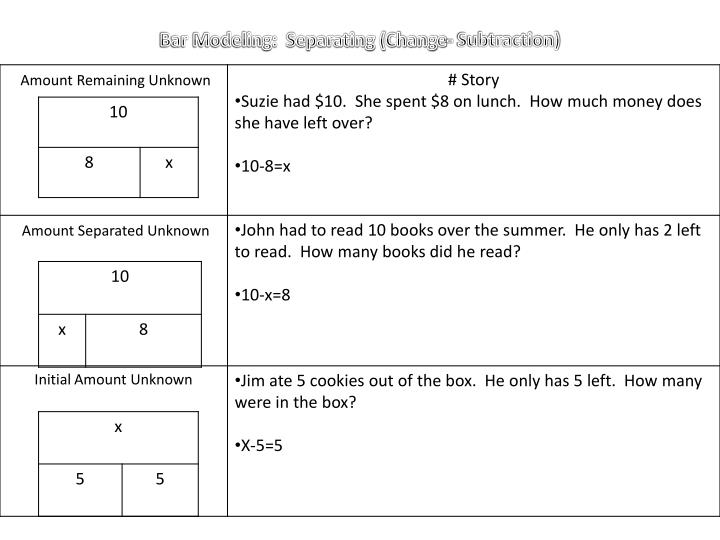 Bar Modeling:  Separating (Change- Subtraction)