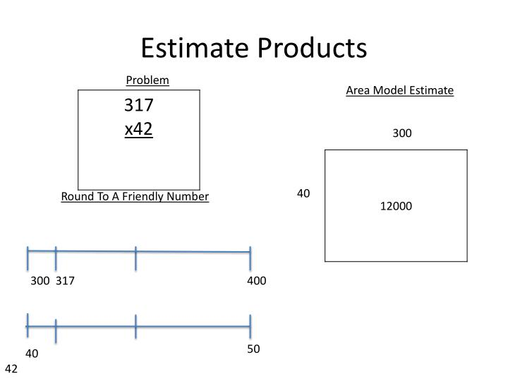 Estimate Products