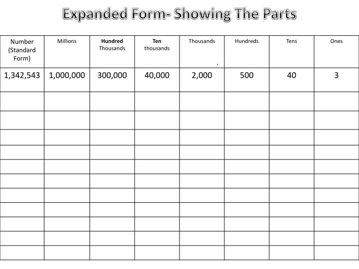 Expanded Form- Showing The Parts