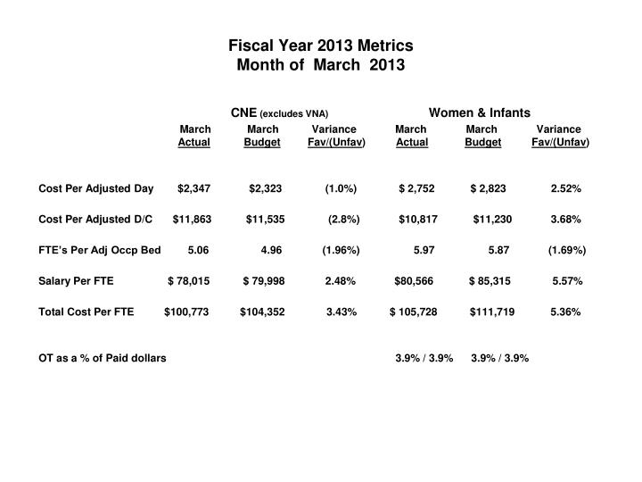 Fiscal Year 2013 Metrics