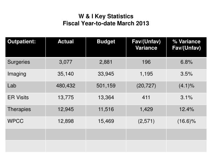 W & I Key Statistics
