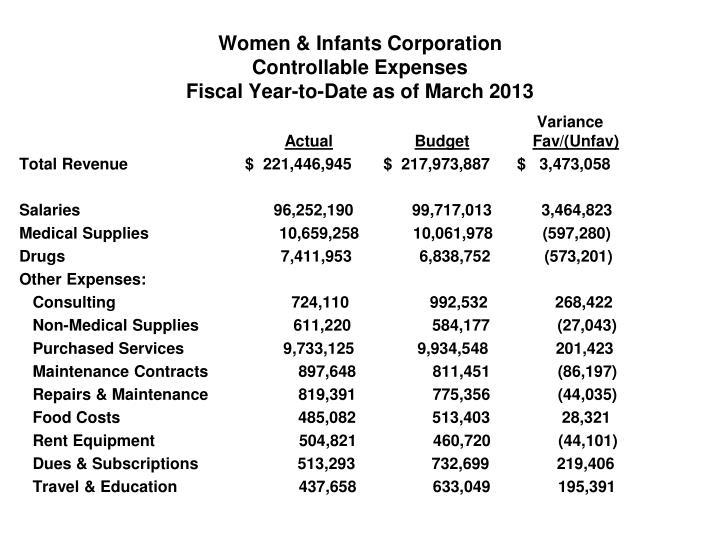 Women & Infants Corporation