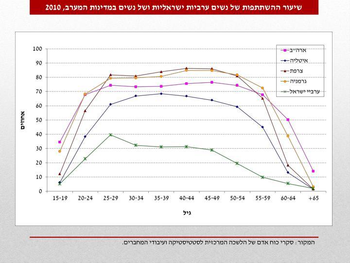 שיעור ההשתתפות של נשים ערביות ישראליות ושל נשים במדינות המערב, 2010