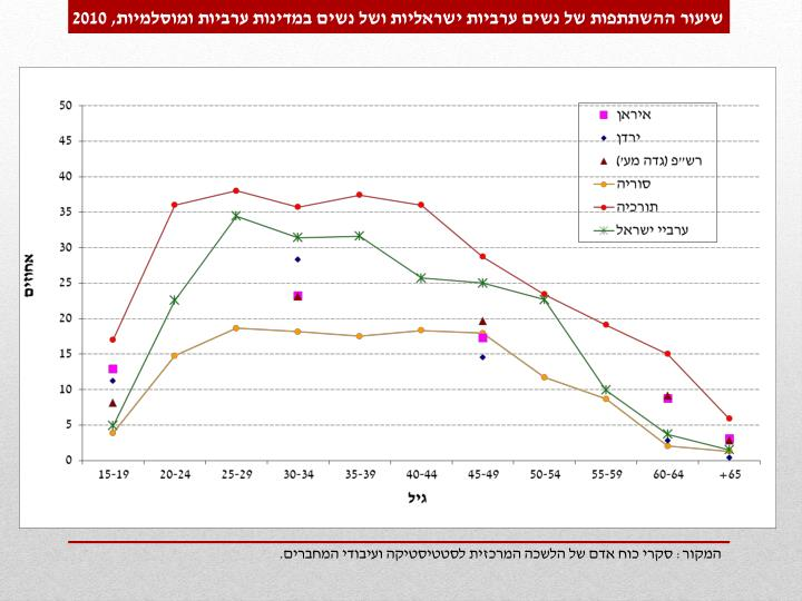שיעור ההשתתפות של נשים ערביות ישראליות ושל נשים במדינות ערביות ומוסלמיות, 2010
