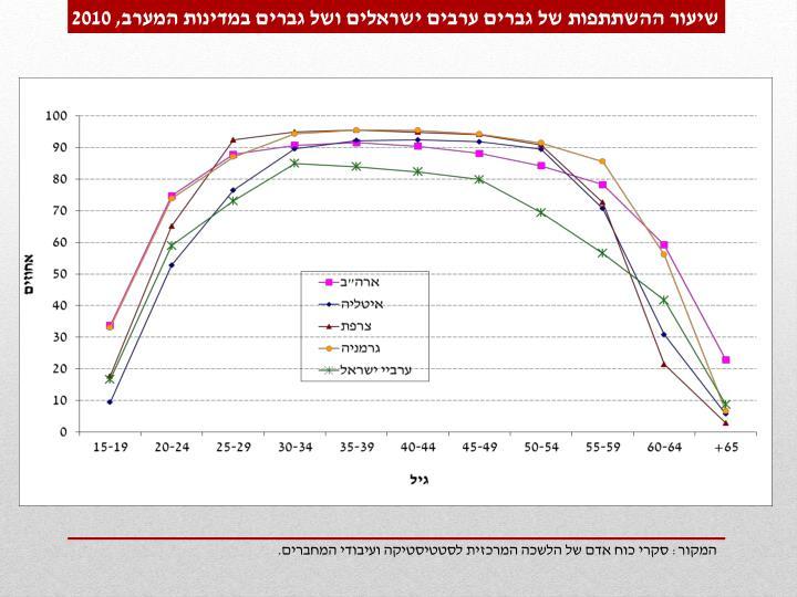 שיעור ההשתתפות של גברים ערבים ישראלים ושל גברים במדינות המערב,