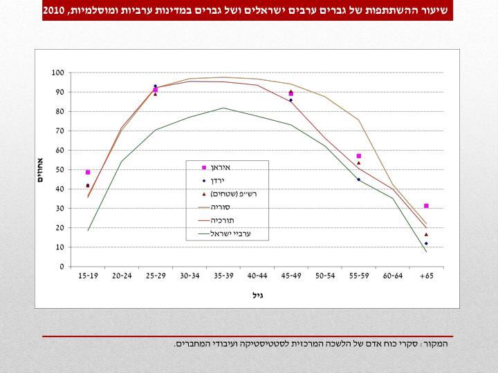 שיעור ההשתתפות של גברים ערבים ישראלים ושל גברים במדינות