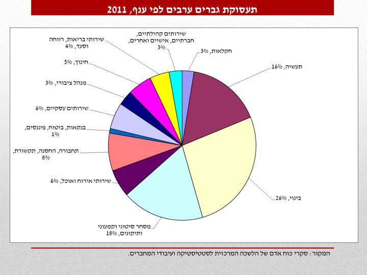 תעסוקת גברים ערבים לפי ענף, 2011