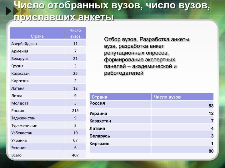 Число отобранных вузов, число вузов, приславших анкеты