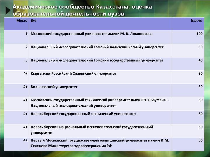Академическое сообщество Казахстана: оценка образовательной деятельности вузов