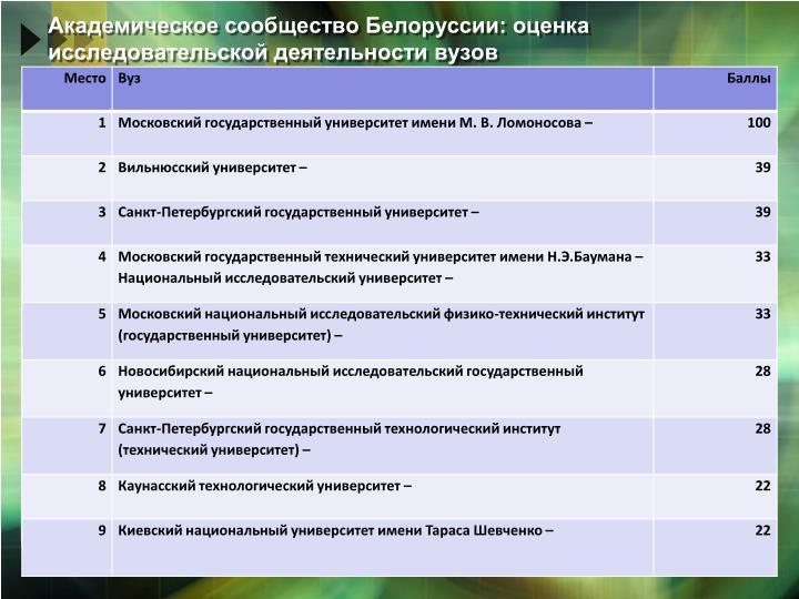 Академическое сообщество Белоруссии: оценка исследовательской деятельности вузов
