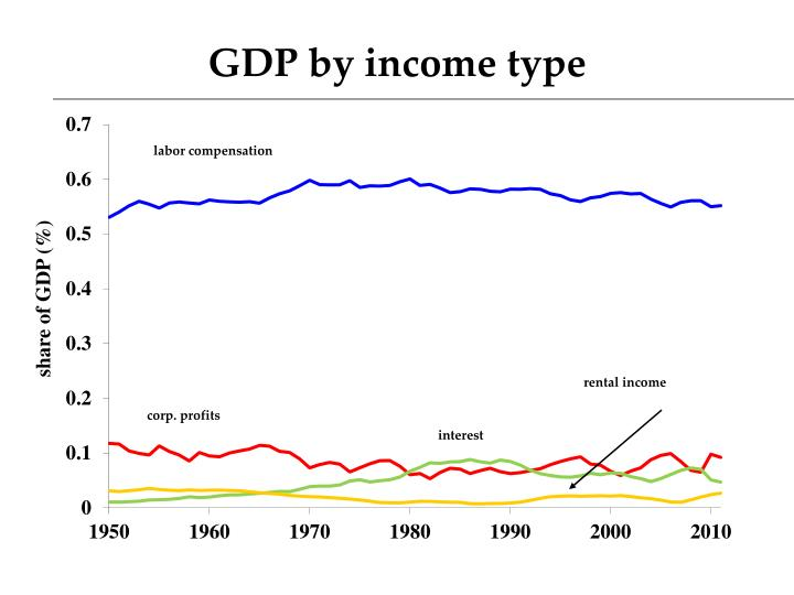 GDP by income type