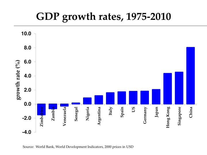 GDP growth rates, 1975-2010