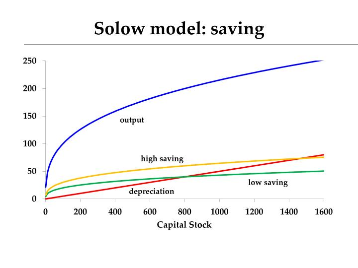 Solow model: saving