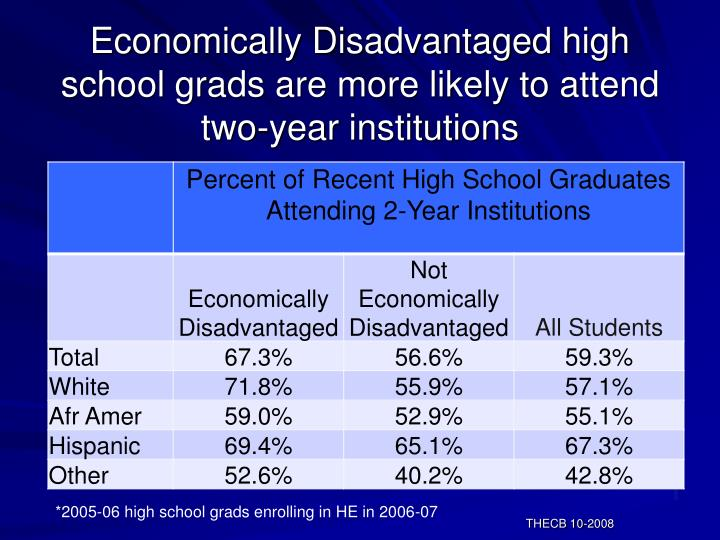 Economically Disadvantaged high school grads are more likely to attend two-year institutions
