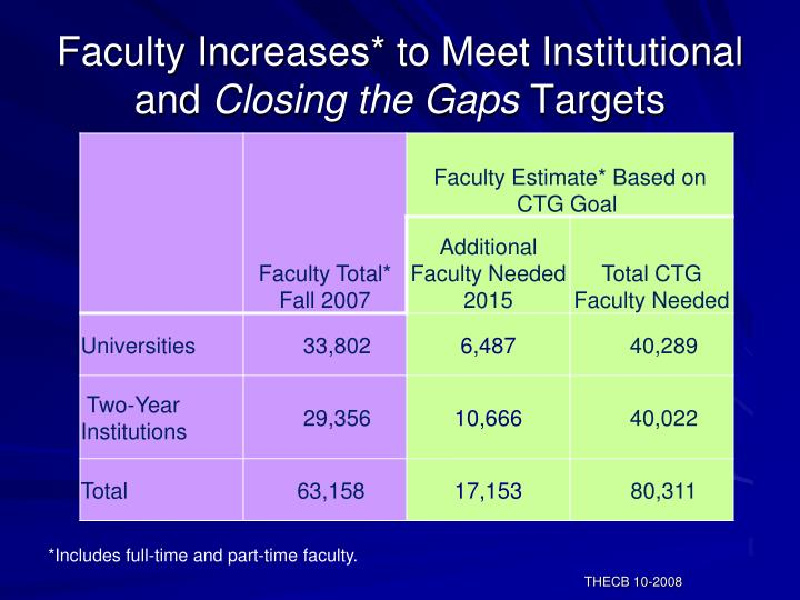 Faculty Increases* to Meet Institutional and