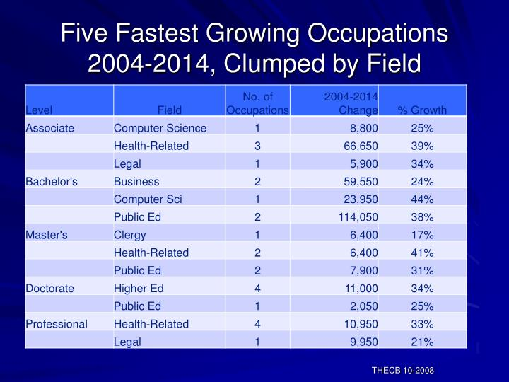 Five Fastest Growing Occupations 2004-2014, Clumped by Field