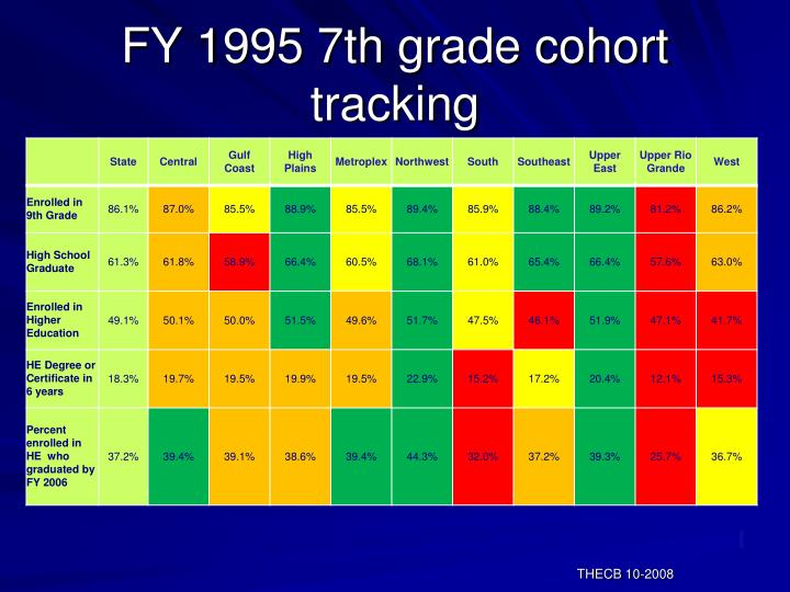 FY 1995 7th grade cohort tracking