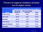 percent of regional residents enrolled out of region varies