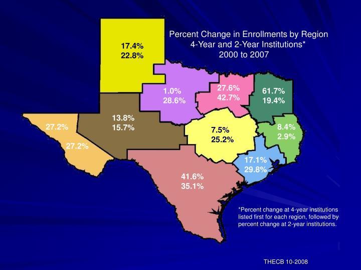 Percent Change in Enrollments by Region