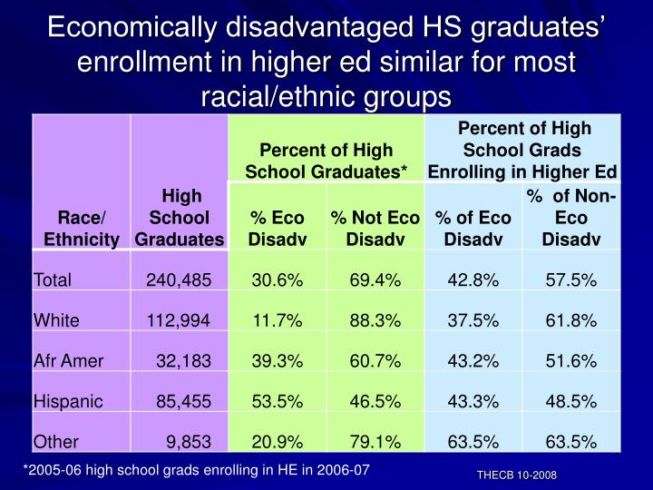 Economically disadvantaged HS graduates' enrollment in higher